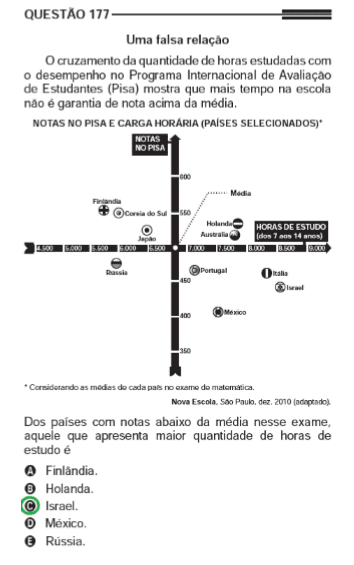 Figura 3 -Análise de Gráficos