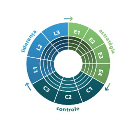 Figura 3 -Componentes dos mecanismos de governança. Fonte: Fonte: Referencial básico de governança (Brasil, 2014a).