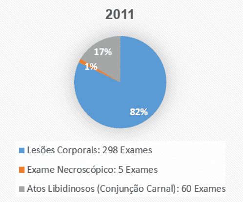 Figura 3 – Tabela ano 2011. Fonte dos dados: Hospital Municipal de Breves ''Maria Santana Rocha Franco'' – 2010 a 2014