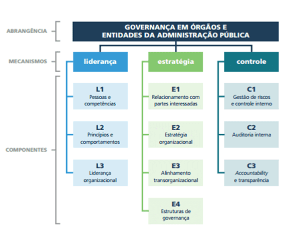 Figura 4 -Detalhamento dos componentes dos mecanismos de governança. Fonte: Referencial básico de governança (Brasil, 2014a).