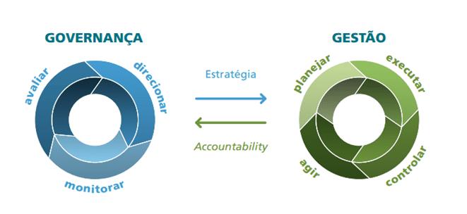 Figura 5 -Relação entre governança e gestão. Fonte: Referencial básico de governança (Brasil, 2014).
