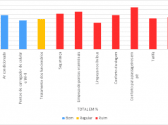 Figure 5 -Resultado da aplicação do questionário para avaliação da qualidade do sistema de transporte público urbano de Belém – em %.