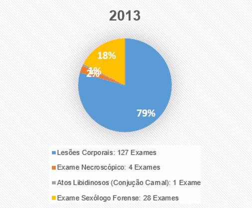 Figura 5 – Tabela ano 2013. Fonte dos dados: Hospital Municipal de Breves ''Maria Santana Rocha Franco'' – 2010 a 2014