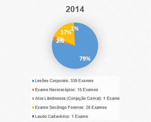 Figura 6 – Tabela ano 2014. Fonte dos dados: Hospital Municipal de Breves ''Maria Santana Rocha Franco'' – 2010 a 2014