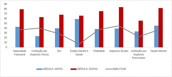 Gráfico 1 - Comparação dos valores obtidos, através do questionário SF-36, antes e após tratamento Osteopático