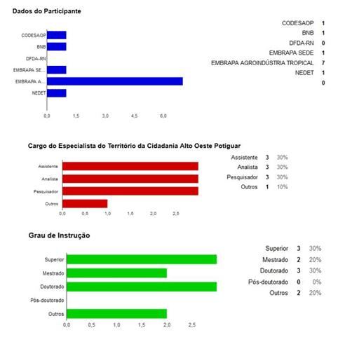 Gráfico 2 -Perfil dos especialistas: grau de importância dos componentes. Fonte: Dados da pesquisa (2015).