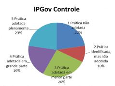 Gráfico 5 -Índice de prática de governança do mecanismo controle. Fonte: Dados da pesquisa (2015)