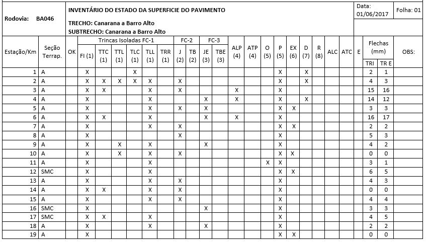 Planilha 01 - Formulário de Inventário do estado da superfície do pavimento.Fonte: DNIT 006/2003, p.7 / Próprio Autor