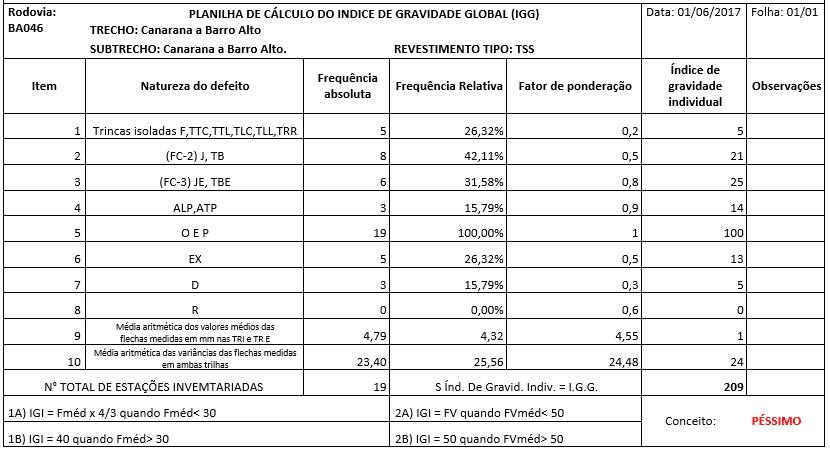 Planilha 2 - Cálculo do IGG.Fonte:DNIT 006/2003 p.8 / Próprio Autor