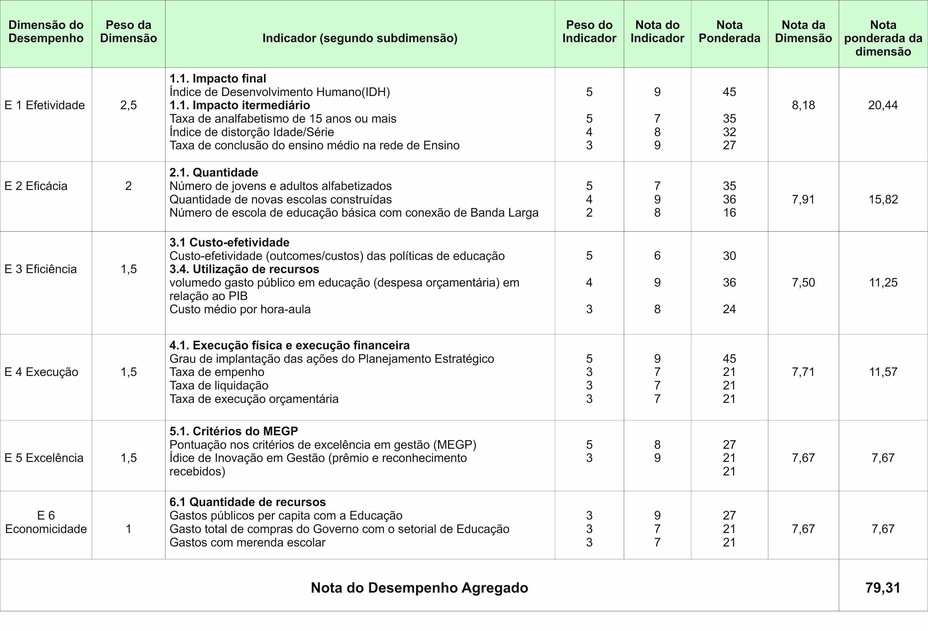 Quadro 5 -Modelo de ponderações e notas aplicadas aos indicadores. Fonte: Guia referencial para medição do desempenho da gestão (Brasil, 2009).