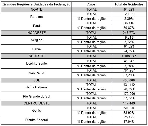 Tabela 2 - Estados Brasileiros com maior e menor quantidade de acidentes. Fonte: AEPS (2015) – Adaptado