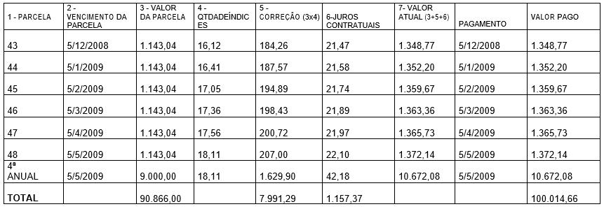 TABELA 3 - VALOR FINANCIADO E EFETIVAMENTE PAGO PELO CLIENTE NO FINANCIAMENTO HABITACIONAL