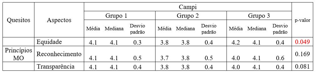 Tabela 4 - Média, mediana e desvio padrão das pontuações médias geradas a partir das questões seguido do p-valor do teste de Kruskal Wallis para comparação entre grupos. FONTE: Dados obtidos na pesquisa de campo (2017).
