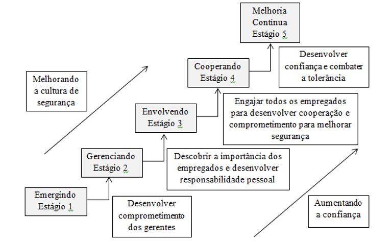 Figura 1 - Modelo de Maturidade de Cultura de Segurança. Fonte: FLEMING et al (2001).