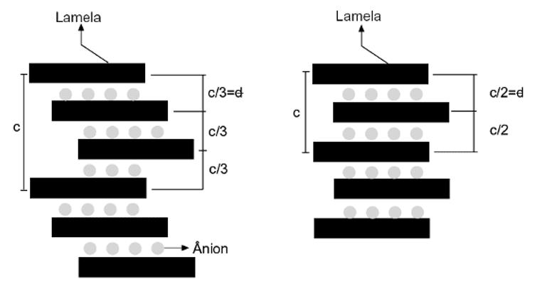 Figura 2 - Esquema representação os polítipos 3R (a) e 2H (b). Fonte: Adaptado de Crepaldi & Valim (1998).