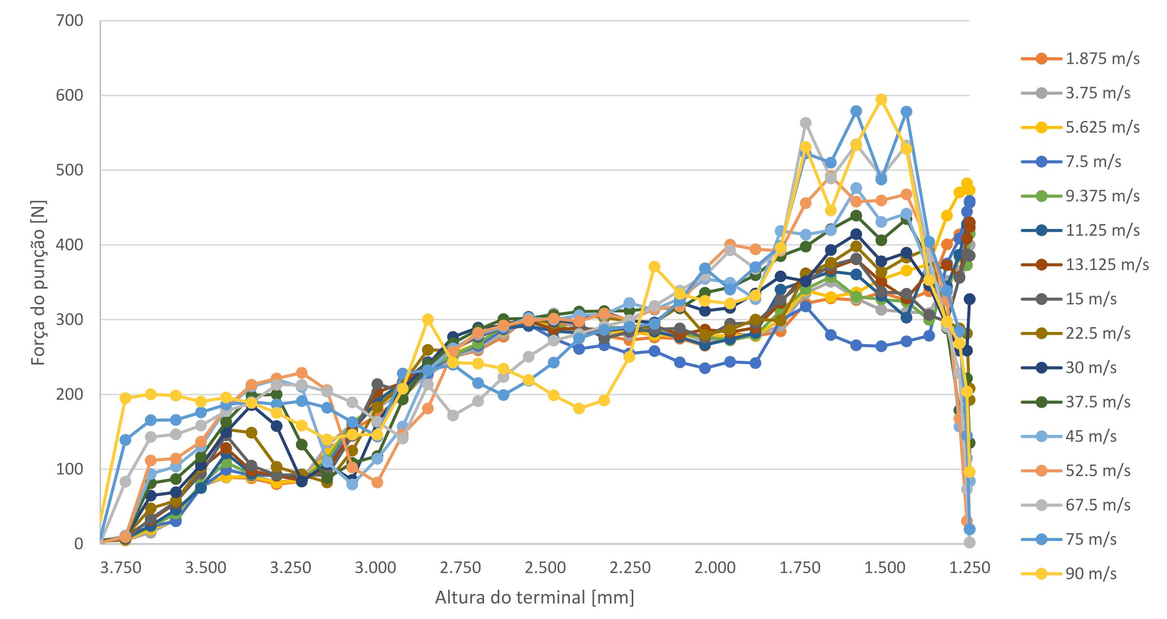 Figura 20: Comparação da força de crimpagem para diferentes velocidades do punção (todas as simulações).