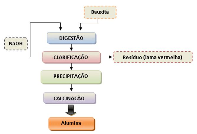 Figura 4 - Esquema do método de produção da alumina.