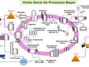 Figura 5 - Fluxograma do Processo Bayer.