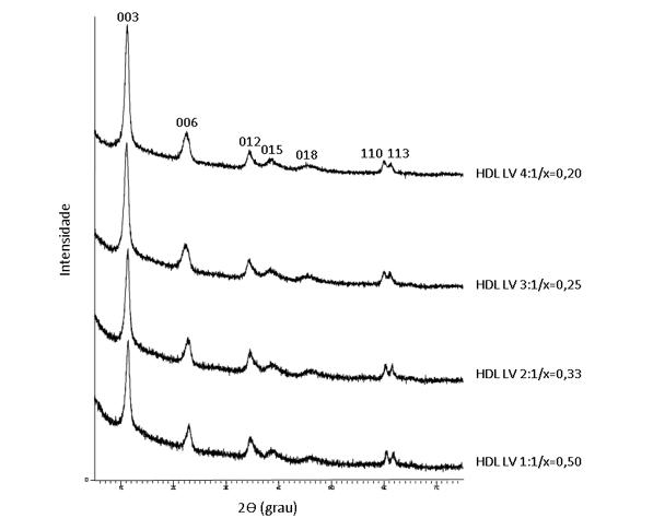Figura 6 -Difratogramas de raios X dos HDLs sintetizados.