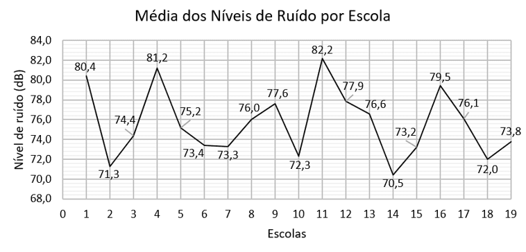 Gráfico 1 - Média dos níveis de ruído, em decibéis, coletados por escola
