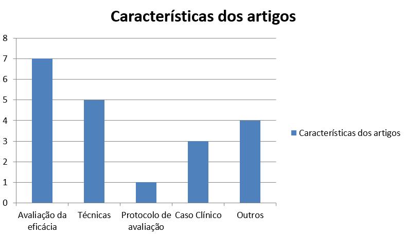 Gráfico 2 - Classificação dos artigos segundo suas características.