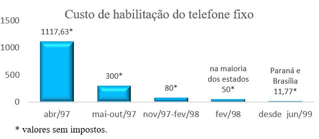 Gráfico 2: Variação do custo de habilitação do telefone fixo (em reais).Fonte: Anatel (1999).