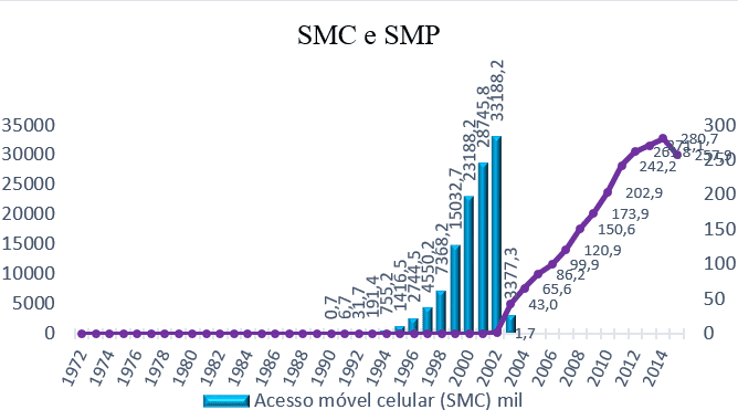 Gráfico 3 -Acesso móvel celular X acesso móvel pessoal.Fonte: Adaptado de Anatel (2015).