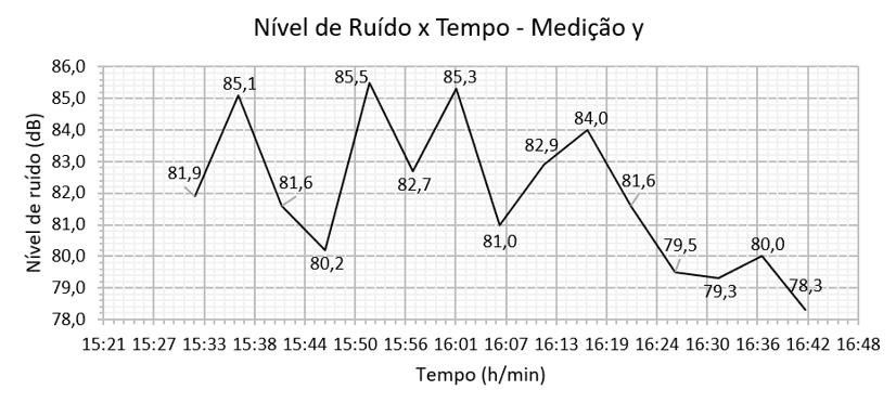 Gráfico 3 - Resultado da medição y dos níveis de ruído da escola nº 11