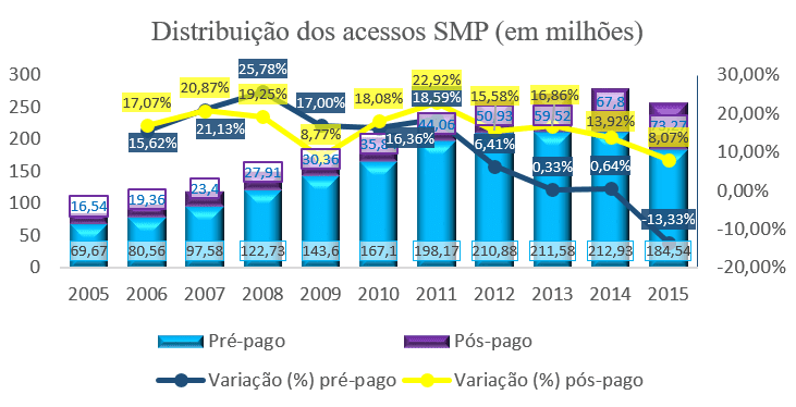 Gráfico 5 -Distribuição dos acessos.Fonte: Anatel (2014).