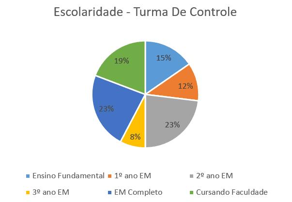 Gráfico 6 - Escolaridade - Turma De Controle