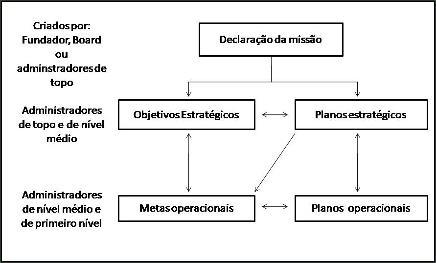 Figura 1 - A hierarquia dos planos