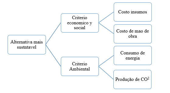 Figure 1-criteria and Assessed Aspects