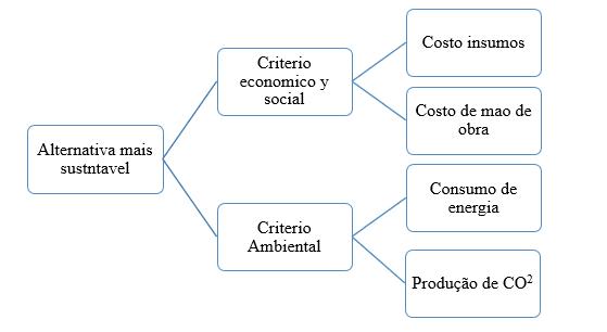 Abbildung 1-Kriterien und bewerteten Aspekte