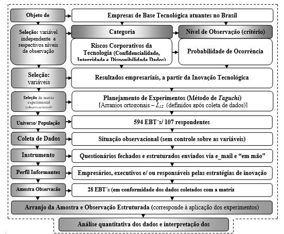 Figura 1 – Desenho do método da pesquisa: experimental (observacional), estatístico e inferencial