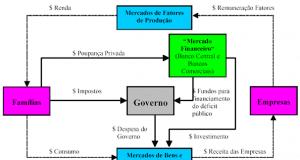 Figura 1: Fluxo Circular de Renda.Fonte: Campanário (2002)