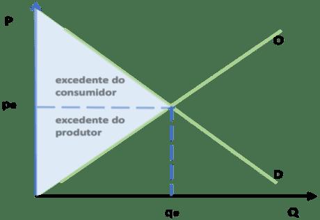 Figura 1 – Gráfico Equilíbrio de mercado e os excedentes do consumidor e do produtor