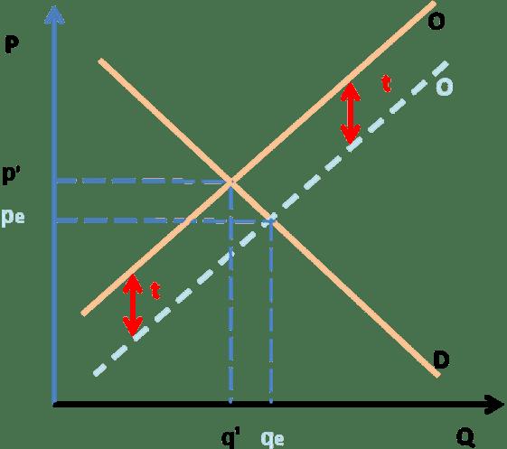 Figura 2 – Gráfico Alteração do equilíbrio de mercado provocado por um tributo