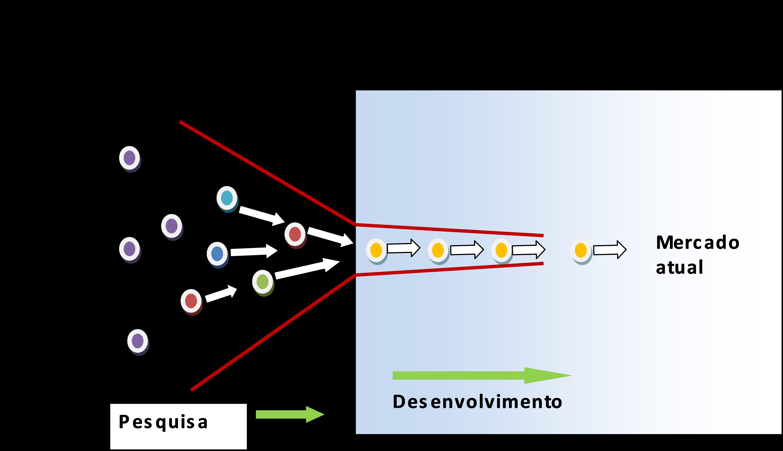 Figura 2: Modelo de negócio Fechado. Fonte: Chesbrough (2007, p 36).