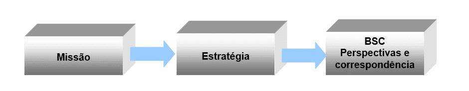 Figura 2 - O Balanced Scorecard deve traduzir uma unidade de negócio da missão e da estratégia em objetivos concretos e medidas. Fonte: Kaplan e Norton, 1996