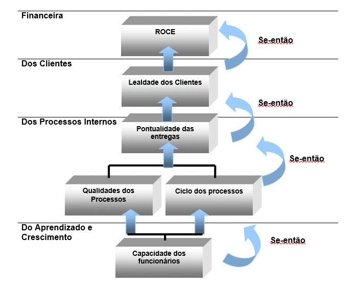 Figura 3 – Estrutura Lógica de Causa e Efeito. Fonte: Adaptado de Kaplan e Norton, 1997 apud Silva, 2003. LEGENDA: ROCE - Return on Capital Employed (ROCE) ou Retorno do Capital Investido
