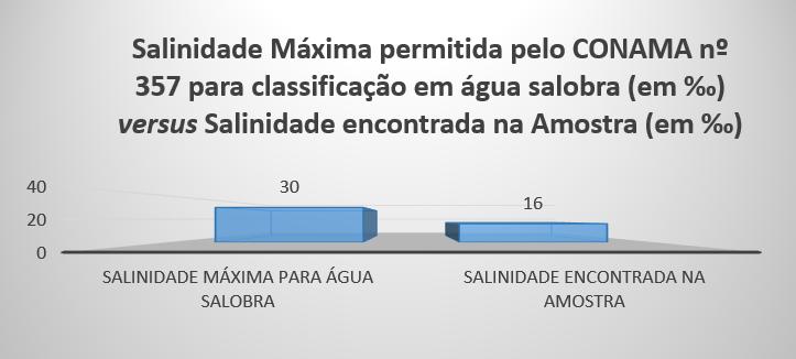 Gráfico 2: Salinidade Máxima permitida pelo CONAMA nº 357 para classe 2 águas salobrasversus Salinidade encontrada na amostra.Fonte: Elaborado pelos autores.