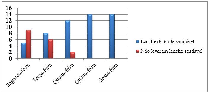 Gráfico 4 - Aceitação da semana da Alimentação Saudável. FONTE: Dados produzidos pela presente pesquisa