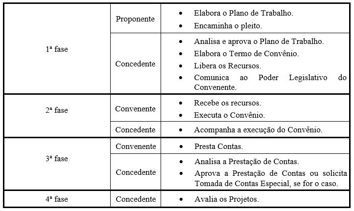 Quadro 01 – As fases do convênio. Fonte: Ramidoff & Rocha, 1998