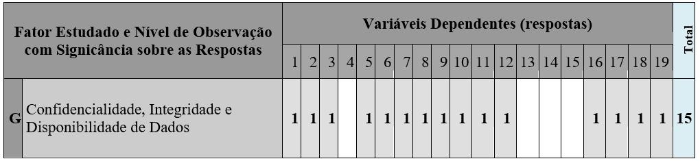 Quadro 5 – Relação inferencial de significância entre fator/níveis de observação e as respostas