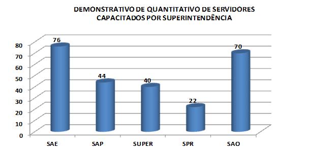 Quadro B. Fonte: Relatório Geral de atividades CGRHU 2016.