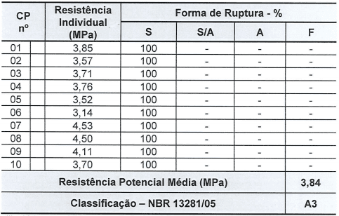 Tabela 1 - Resistência potencial de aderência à tração substrato padrão. Fonte: Relatório Falcão Bauer (2017)
