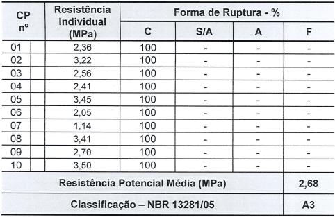 Tabela 2 - Resistência potencial de aderência à tração placa porcelanato. Fonte: Relatório Falcão Bauer (2017)
