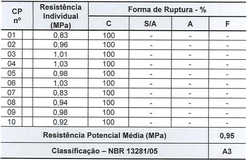 Tabela 3 - Resistência potencial de aderência à tração placa cerâmica. Fonte: Relatório Falcão Bauer (2017)
