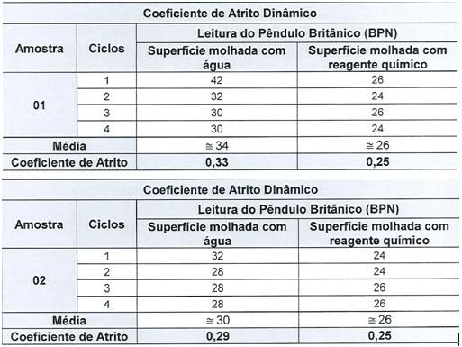 Tabela 6 - Coeficiente de atrito epóxi em PEI IV. Fonte: Relatório Falcão Bauer (2017)