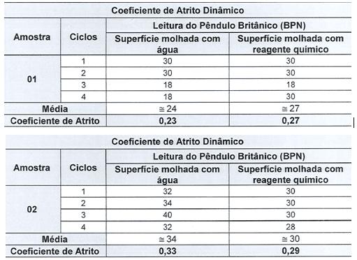 Tabela 8 - Coeficiente de atrito placa PEI IV. Fonte: Relatório Falcão Bauer (2017)